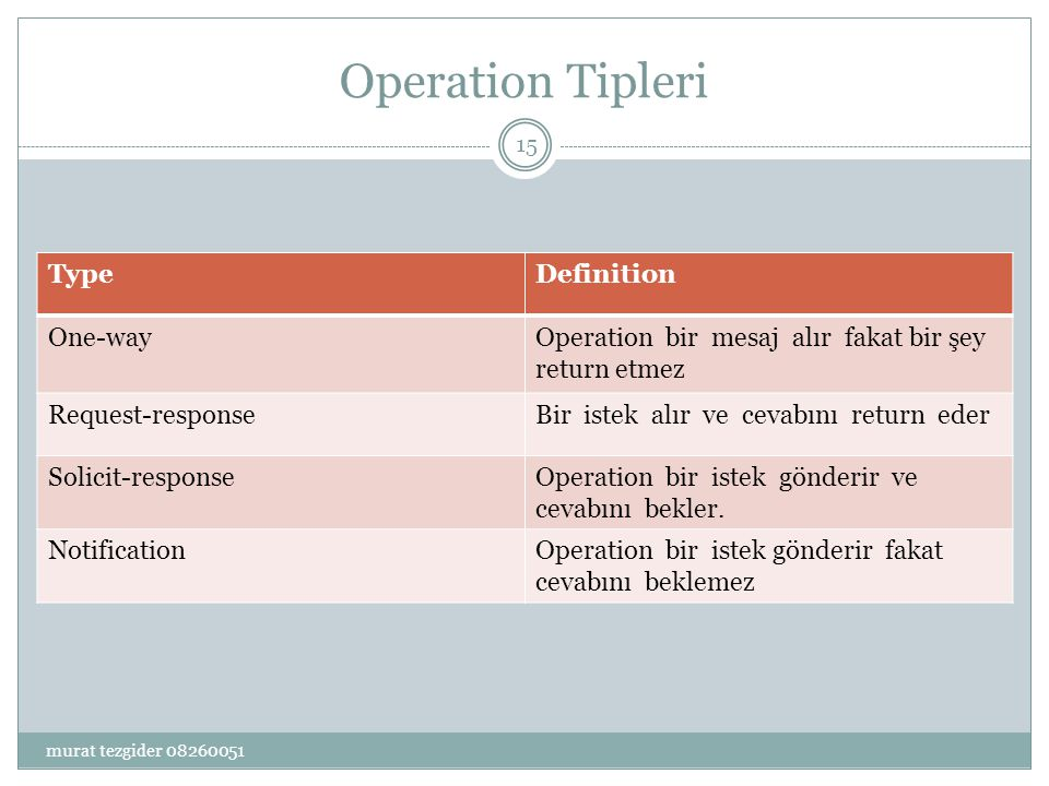 Operation Tipleri Type Definition One-way