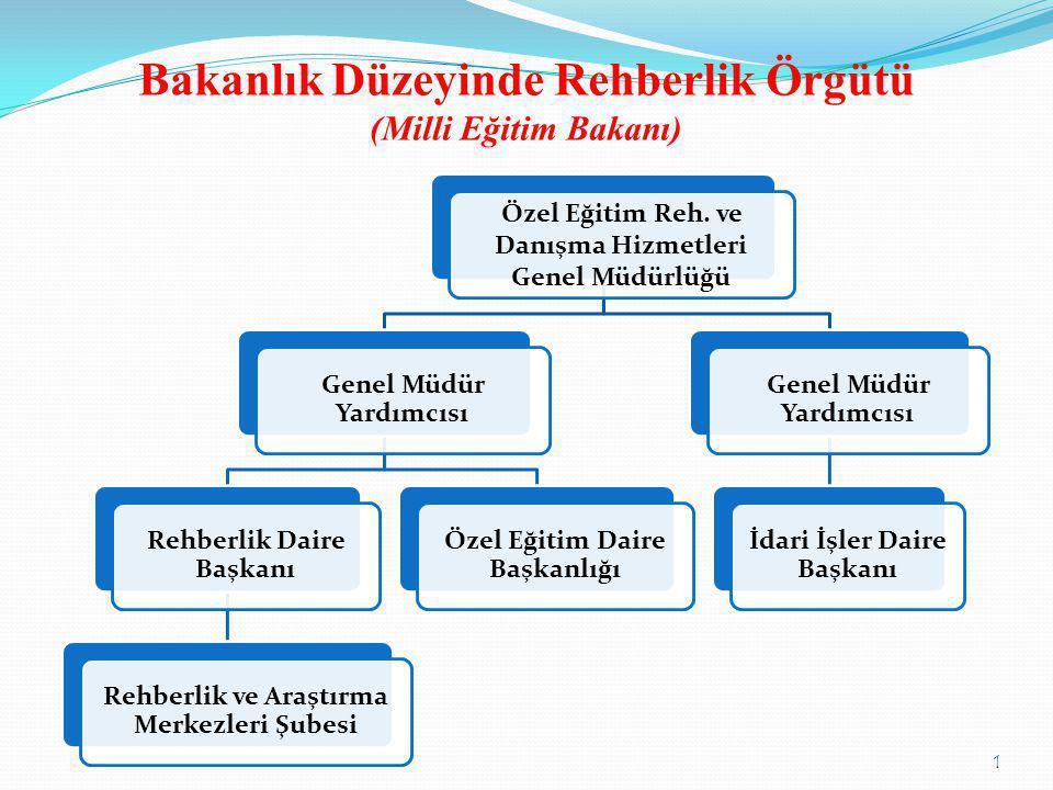 Bakanlık Düzeyinde Rehberlik Örgütü (Milli Eğitim Bakanı)