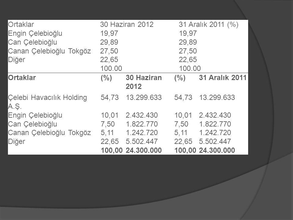 Ortaklar 30 Haziran 2012. 31 Aralık 2011 (%) Engin Çelebioğlu. 19,97. Can Çelebioğlu. 29,89. Canan Çelebioğlu Tokgöz.