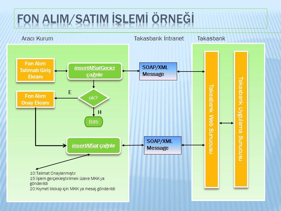 Fon AlIm/SatIm İşlemİ Örneğİ