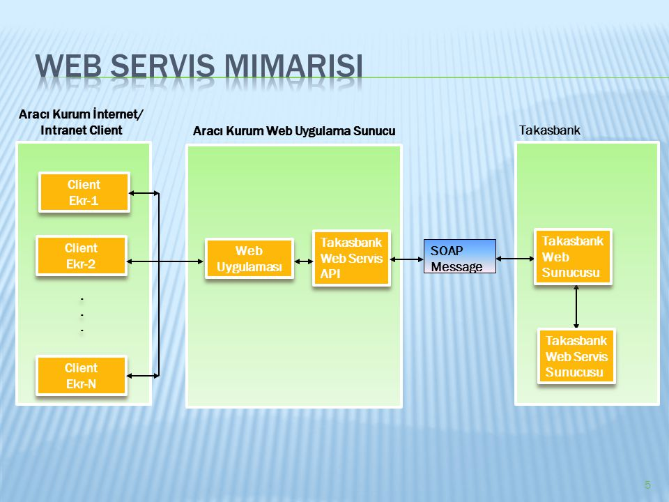 Web servis mimarisi Aracı Kurum İnternet/ Intranet Client