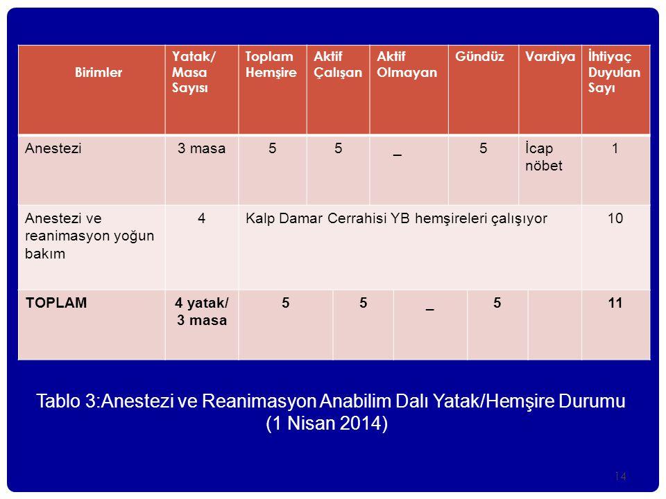 Anestezi ve reanimasyon yoğun bakım 4