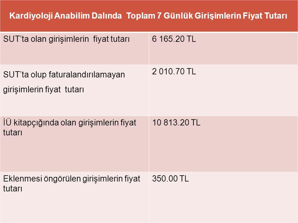 SUT'ta olan girişimlerin fiyat tutarı 6 165.20 TL
