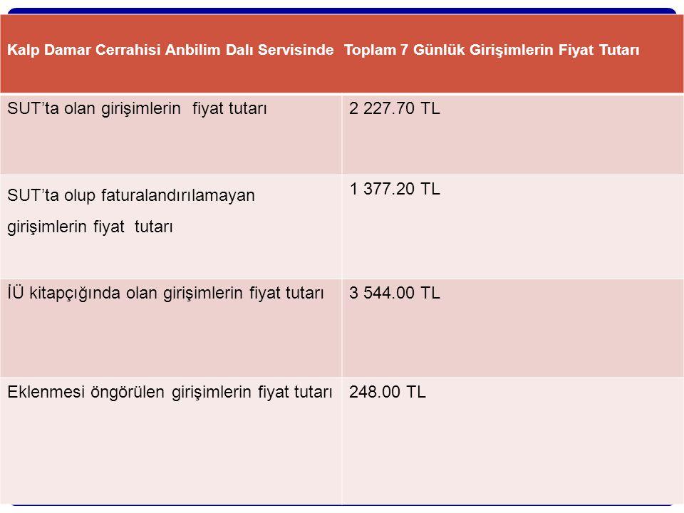 SUT'ta olan girişimlerin fiyat tutarı 2 227.70 TL
