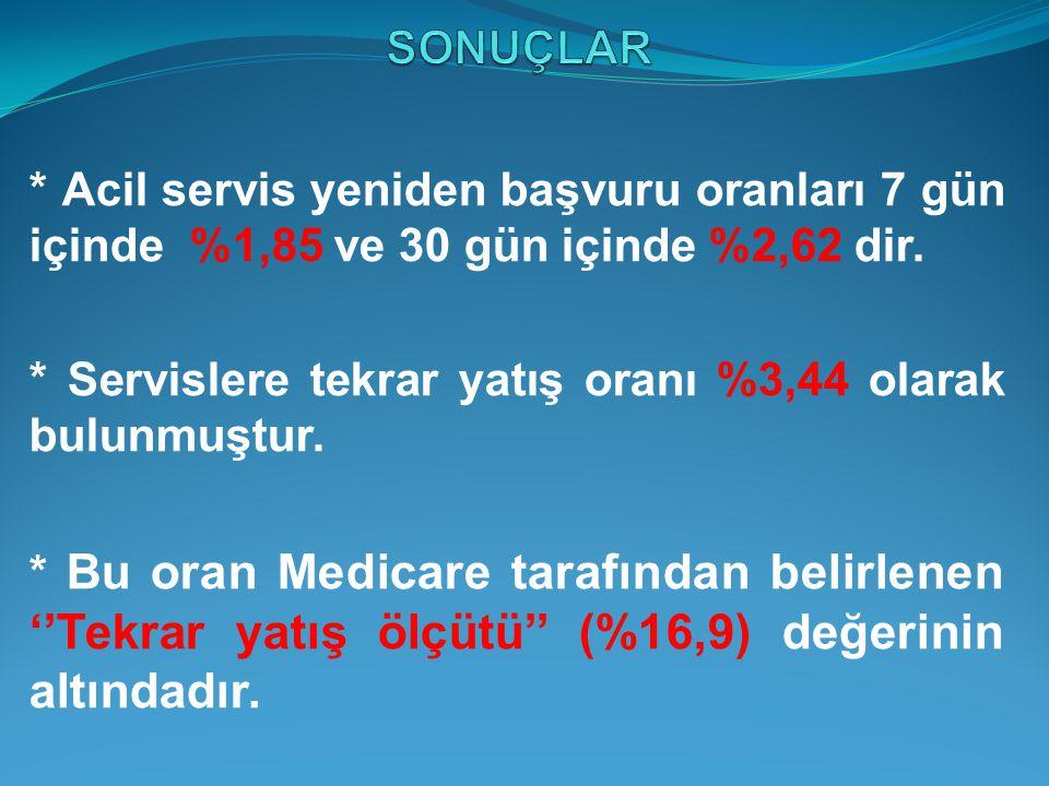 SONUÇLAR * Acil servis yeniden başvuru oranları 7 gün içinde %1,85 ve 30 gün içinde %2,62 dir.