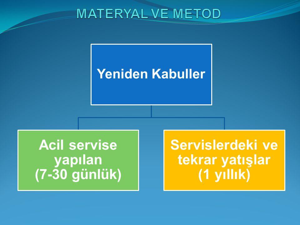 Acil servise yapılan (7-30 günlük)