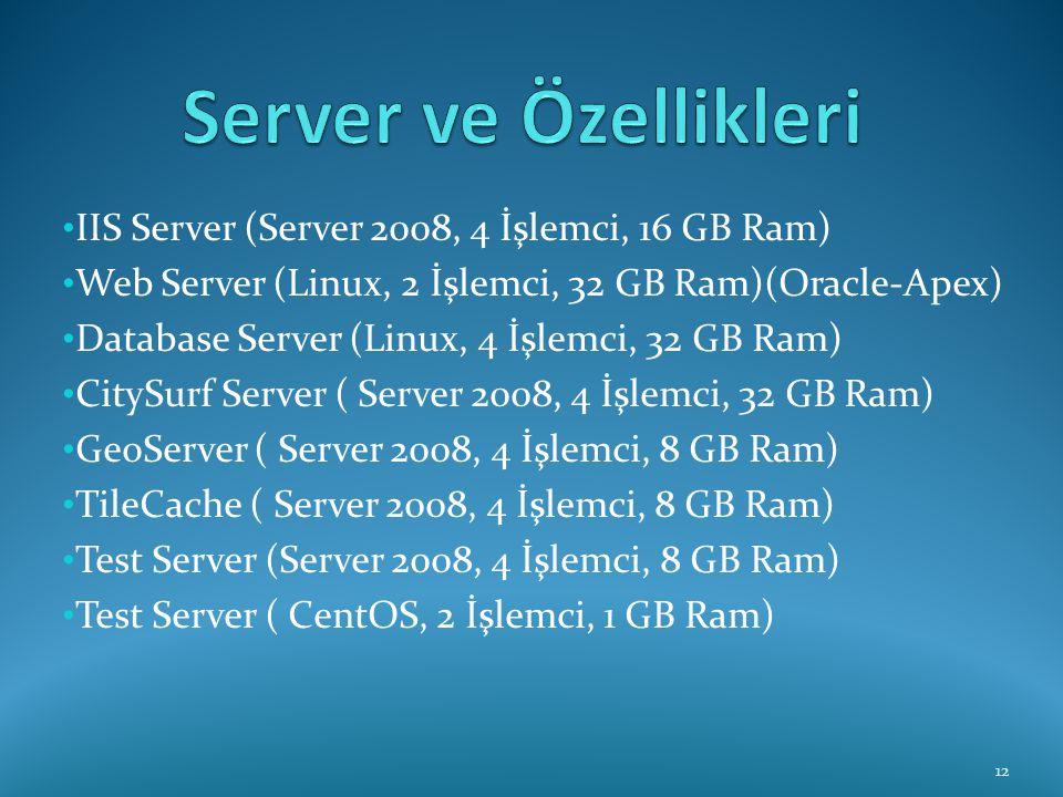 Server ve Özellikleri IIS Server (Server 2008, 4 İşlemci, 16 GB Ram)