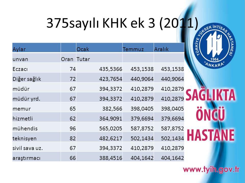 375sayılı KHK ek 3 (2011) Aylar Ocak Temmuz Aralık unvan Oran Tutar