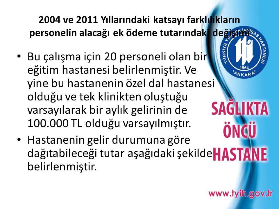2004 ve 2011 Yıllarındaki katsayı farklılıkların personelin alacağı ek ödeme tutarındaki değişimi