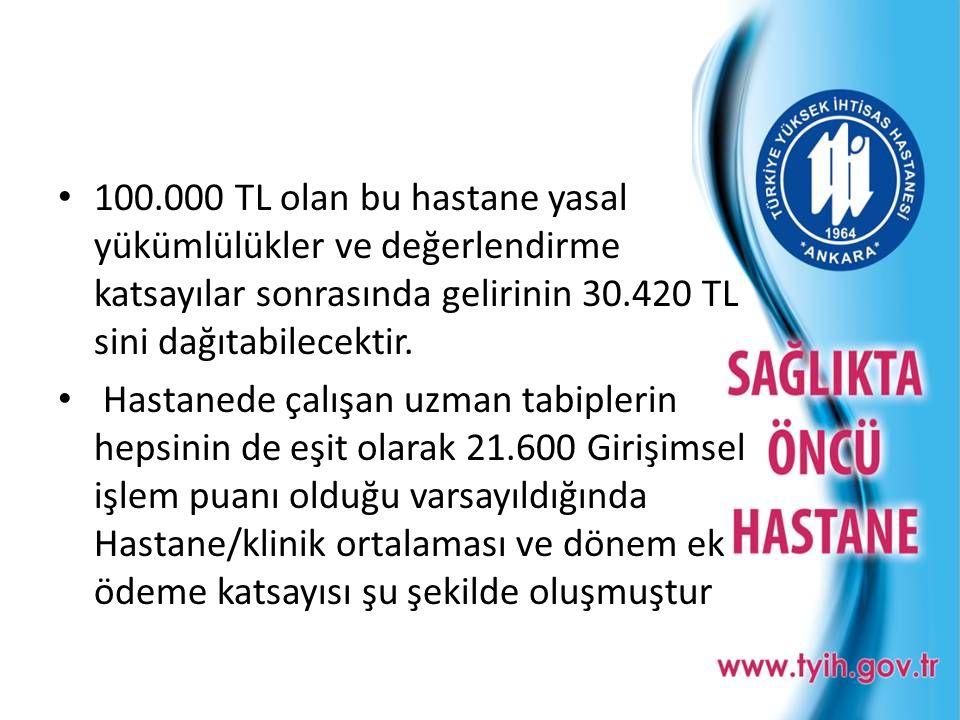 100.000 TL olan bu hastane yasal yükümlülükler ve değerlendirme katsayılar sonrasında gelirinin 30.420 TL sini dağıtabilecektir.