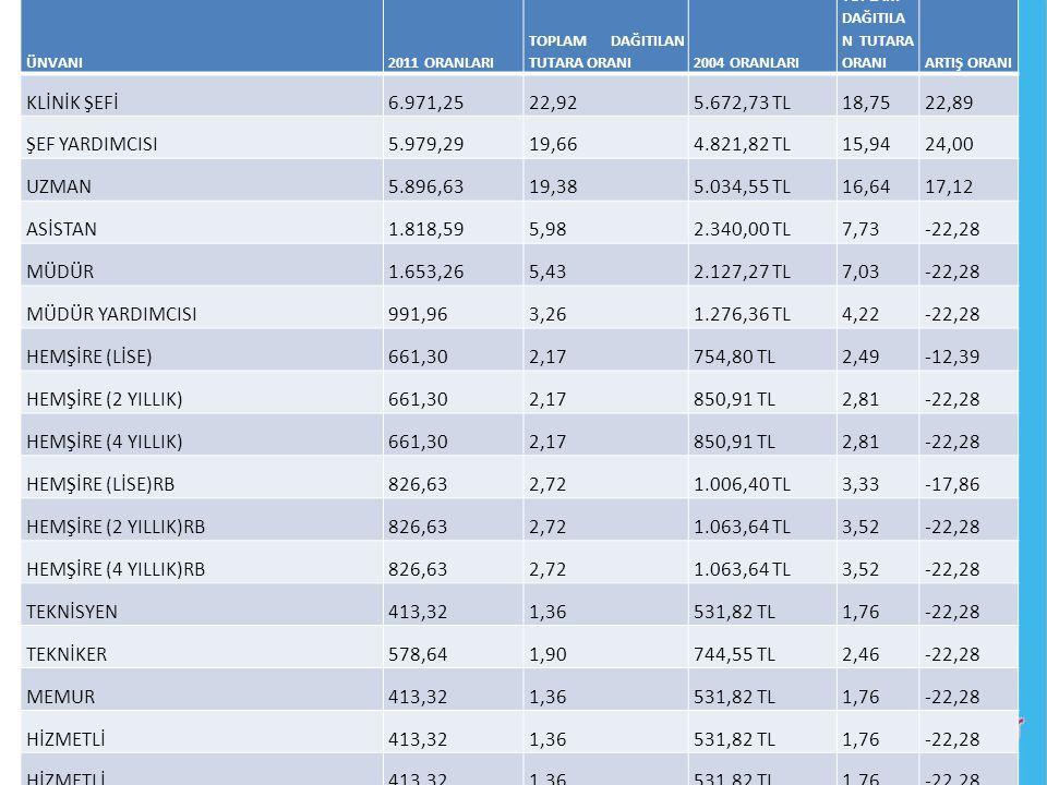 KLİNİK ŞEFİ 6.971,25 22,92 5.672,73 TL 18,75 22,89 ŞEF YARDIMCISI