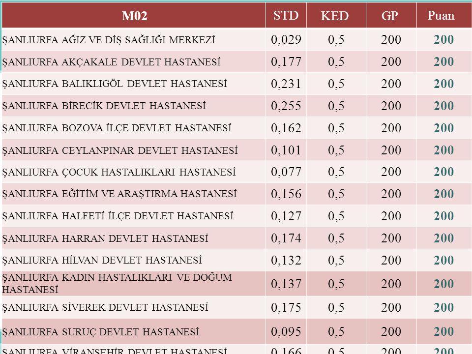 M02 STD. KED GP Puan ŞANLIURFA AĞIZ VE DİŞ SAĞLIĞI MERKEZİ. 0,029. 0,5. 200. ŞANLIURFA AKÇAKALE DEVLET HASTANESİ.