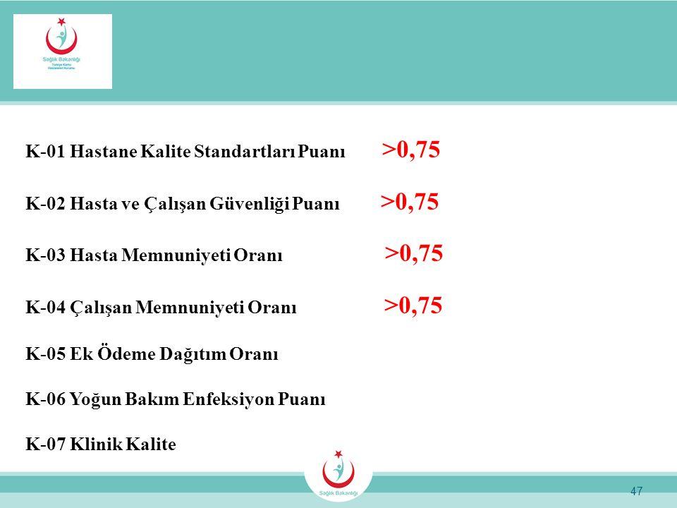 K-01 Hastane Kalite Standartları Puanı >0,75