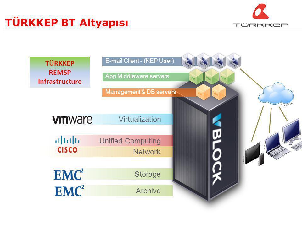 TÜRKKEP BT Altyapısı TÜRKKEP REMSP Infrastructure Virtualization