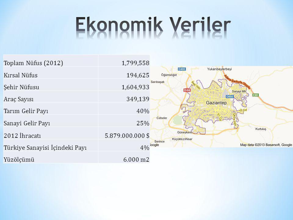 Ekonomik Veriler Toplam Nüfus (2012) 1,799,558 Kırsal Nüfus 194,625