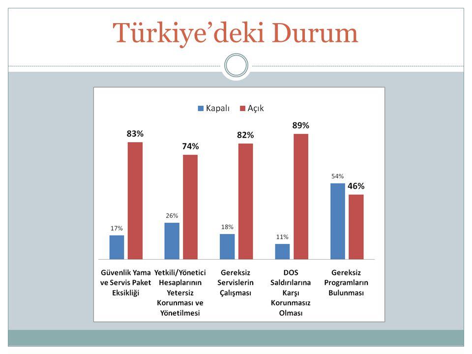 Türkiye'deki Durum