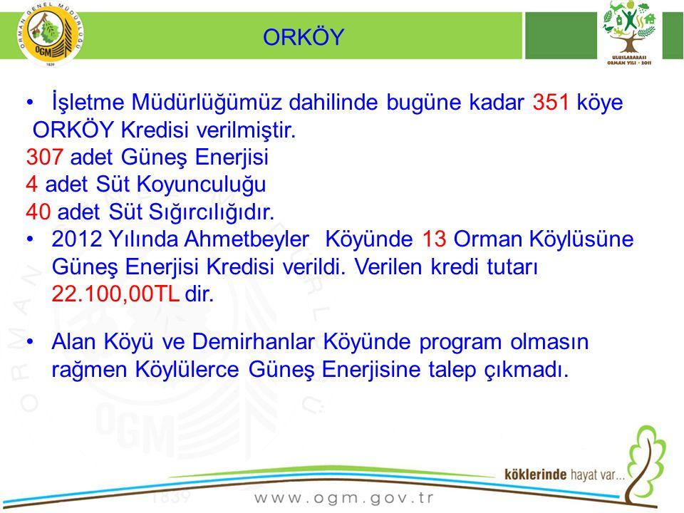 ORKÖY İşletme Müdürlüğümüz dahilinde bugüne kadar 351 köye. ORKÖY Kredisi verilmiştir. 307 adet Güneş Enerjisi.