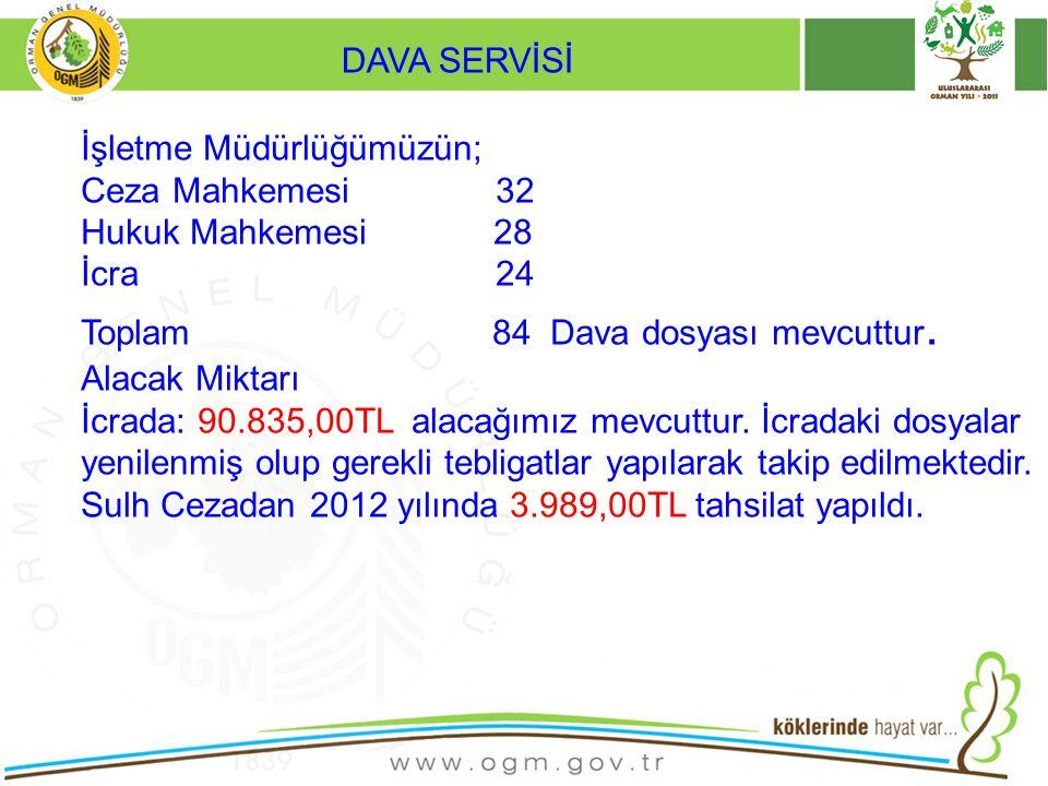 DAVA SERVİSİ İşletme Müdürlüğümüzün; Ceza Mahkemesi 32. Hukuk Mahkemesi 28.