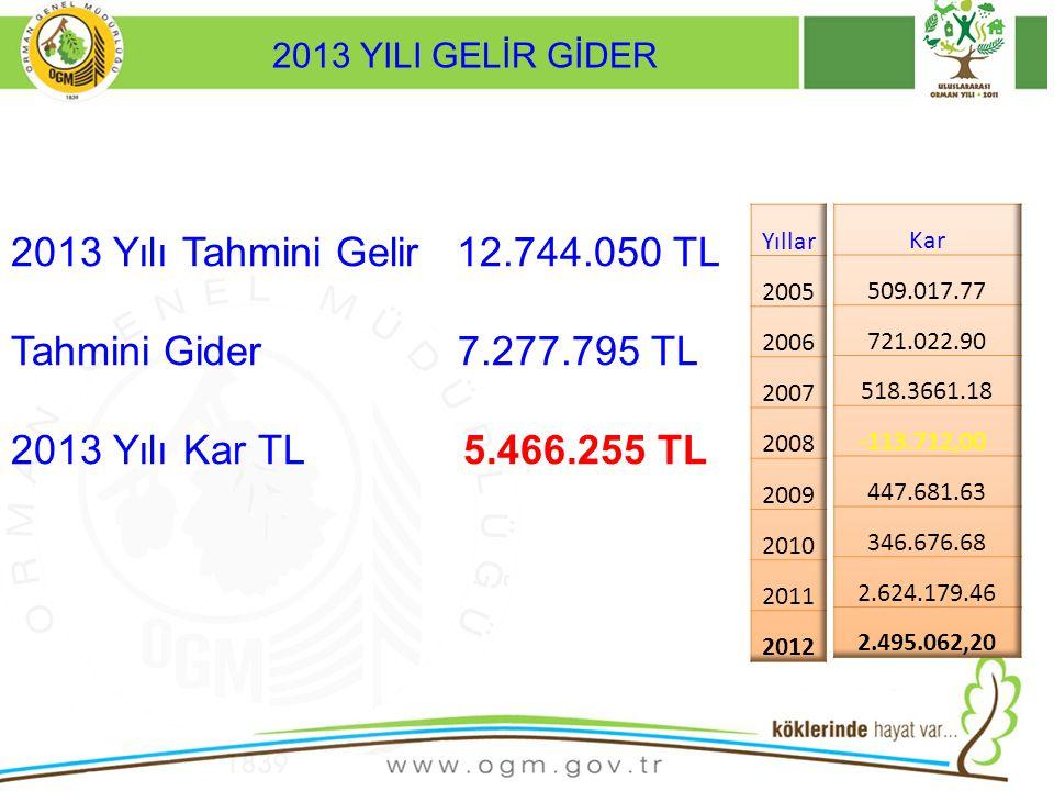 2013 Yılı Tahmini Gelir 12.744.050 TL Tahmini Gider 7.277.795 TL