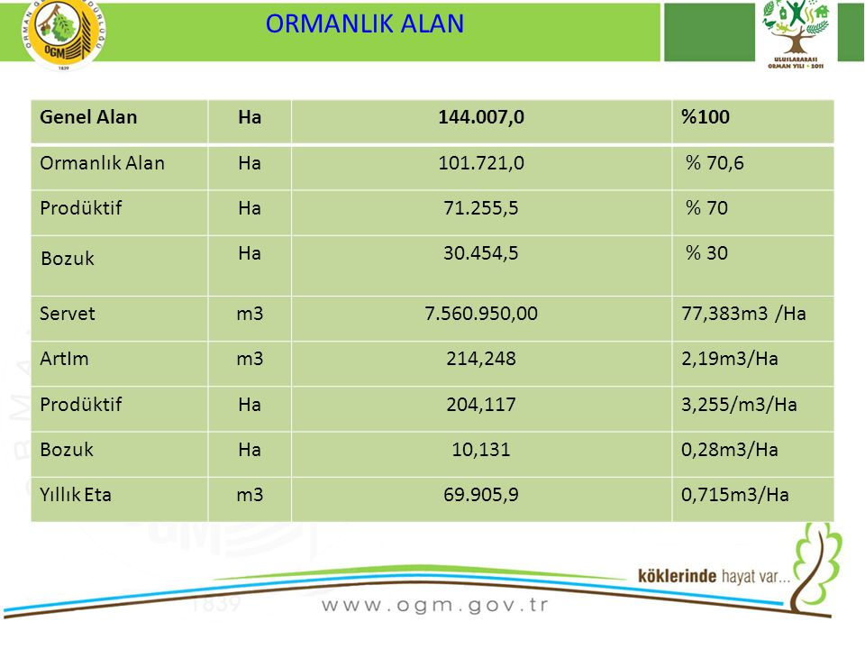 ORMANLIK ALAN Genel Alan Ha 144.007,0 %100 Ormanlık Alan 101.721,0