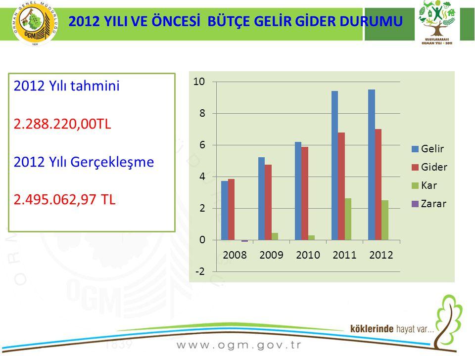 2012 YILI VE ÖNCESİ BÜTÇE GELİR GİDER DURUMU