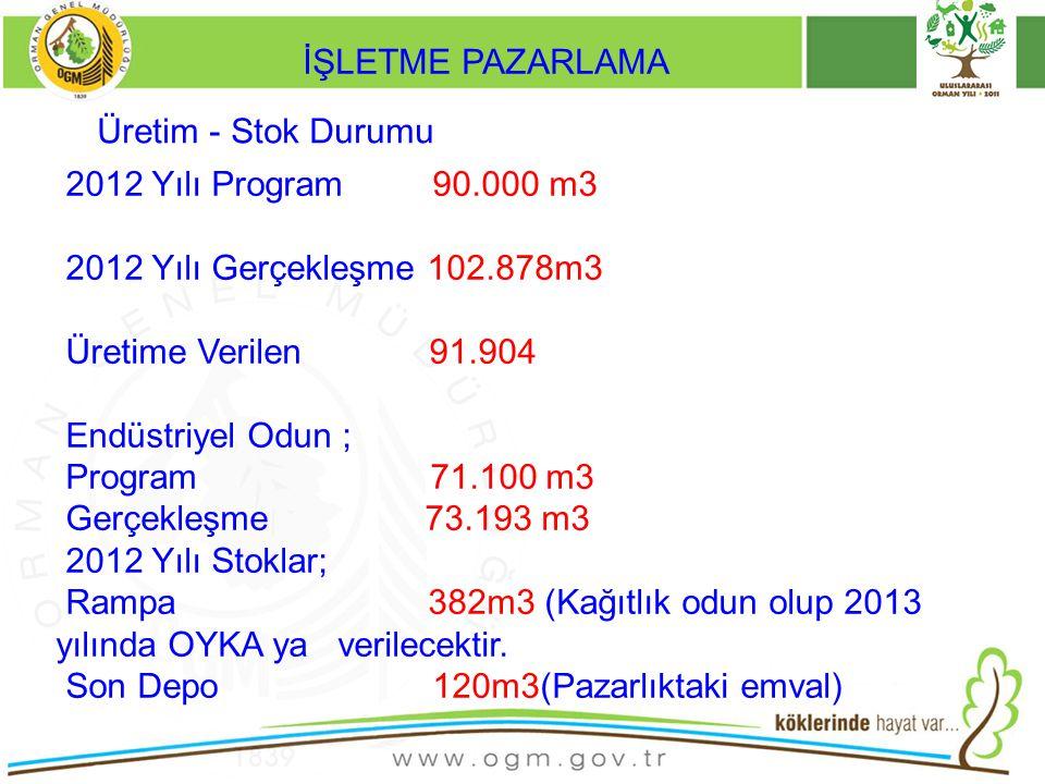 İŞLETME PAZARLAMA Üretim - Stok Durumu. 2012 Yılı Program 90.000 m3. 2012 Yılı Gerçekleşme 102.878m3.