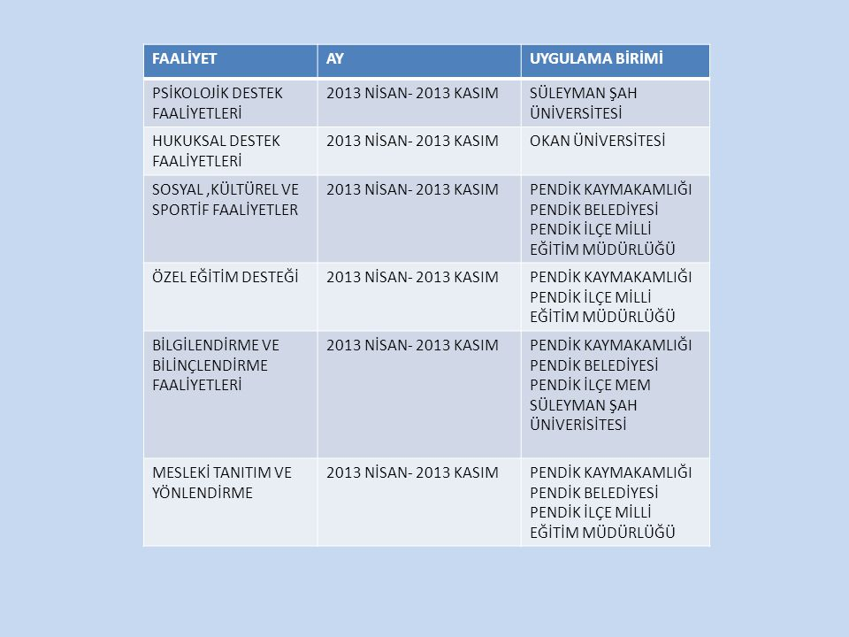 FAALİYET AY. UYGULAMA BİRİMİ. PSİKOLOJİK DESTEK FAALİYETLERİ. 2013 NİSAN- 2013 KASIM. SÜLEYMAN ŞAH ÜNİVERSİTESİ.