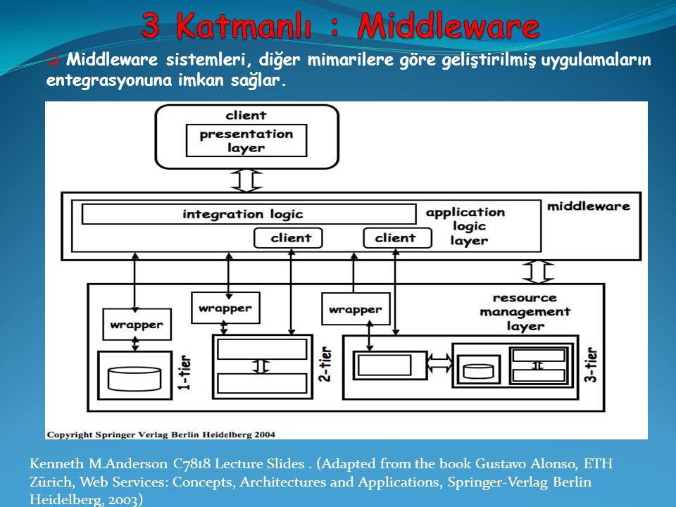 3 Katmanlı : Middleware Middleware sistemleri, diğer mimarilere göre geliştirilmiş uygulamaların entegrasyonuna imkan sağlar.