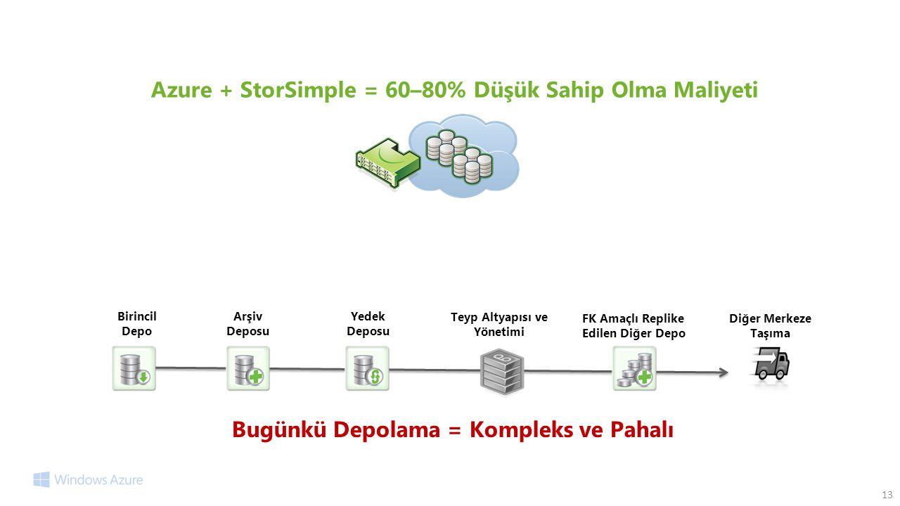 Azure + StorSimple = 60–80% Düşük Sahip Olma Maliyeti
