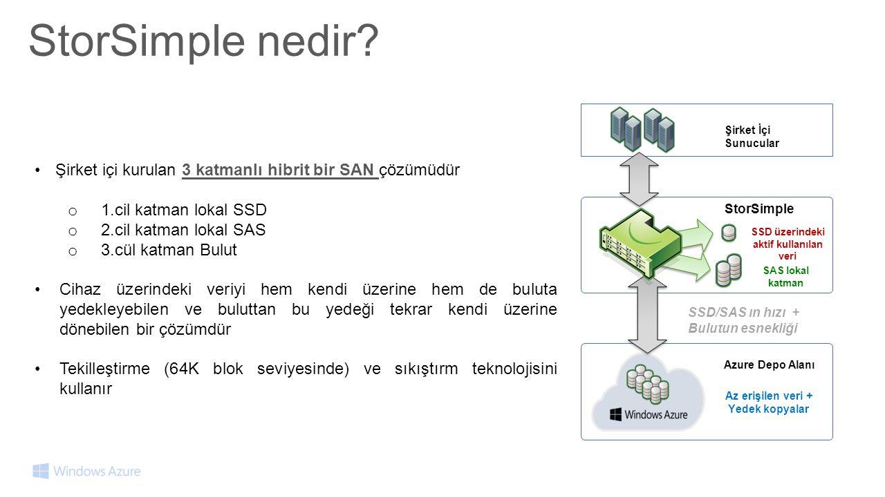 Az erişilen veri + Yedek kopyalar SSD üzerindeki aktif kullanılan veri