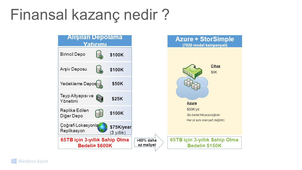 Alışılan Depolama Yatırımı Azure + StorSimple