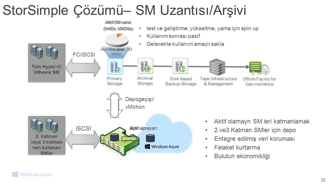StorSimple Çözümü– SM Uzantısı/Arşivi