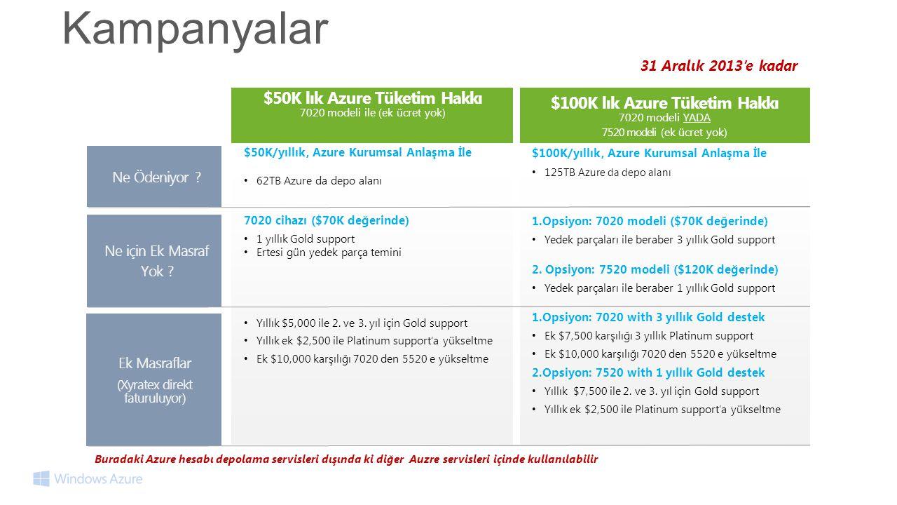 $50K lık Azure Tüketim Hakkı $100K lık Azure Tüketim Hakkı