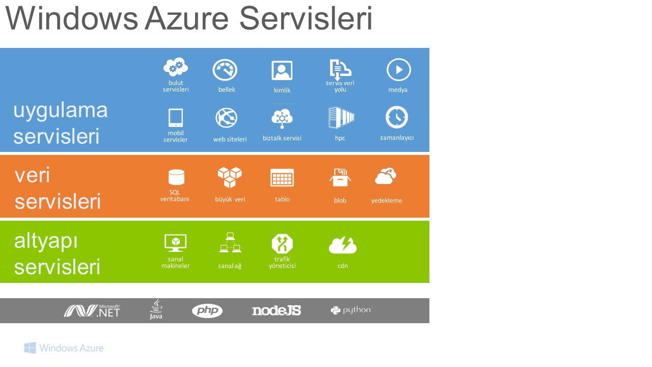 Windows Azure Servisleri