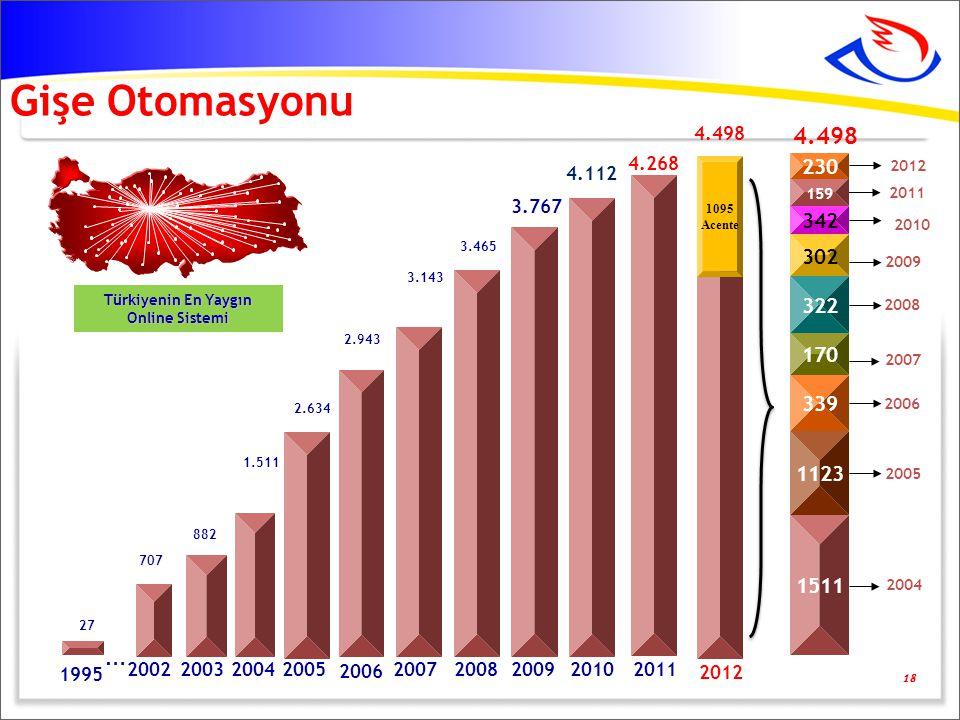 Türkiyenin En Yaygın Online Sistemi