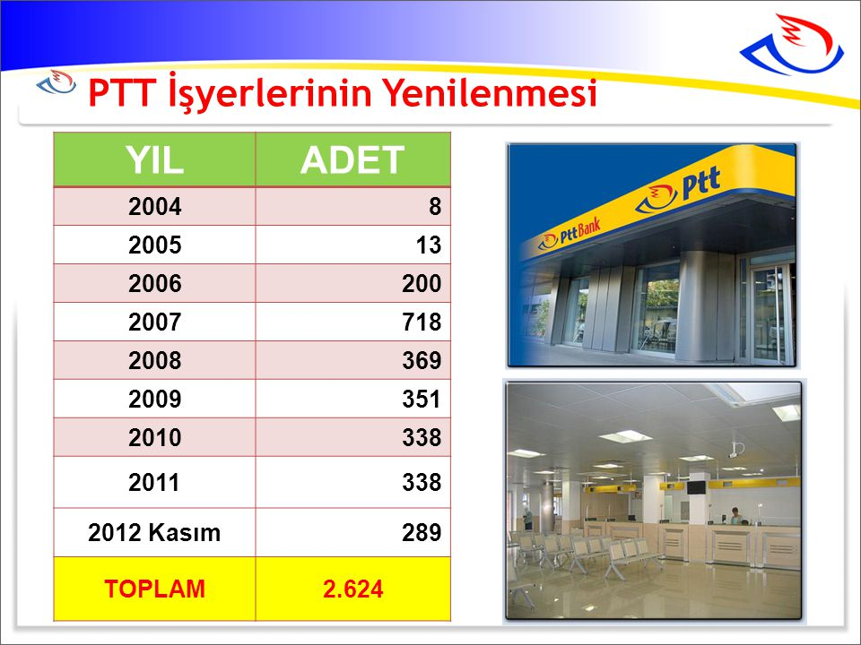 PTT İşyerlerinin Yenilenmesi YIL ADET