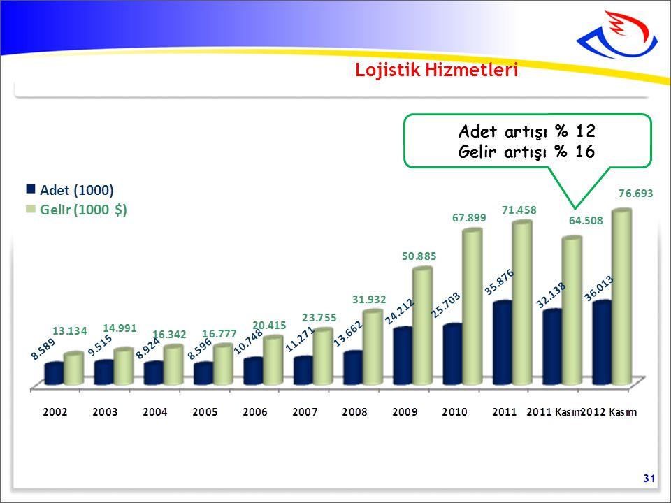 Lojistik Hizmetleri Adet artışı % 12 Gelir artışı % 16