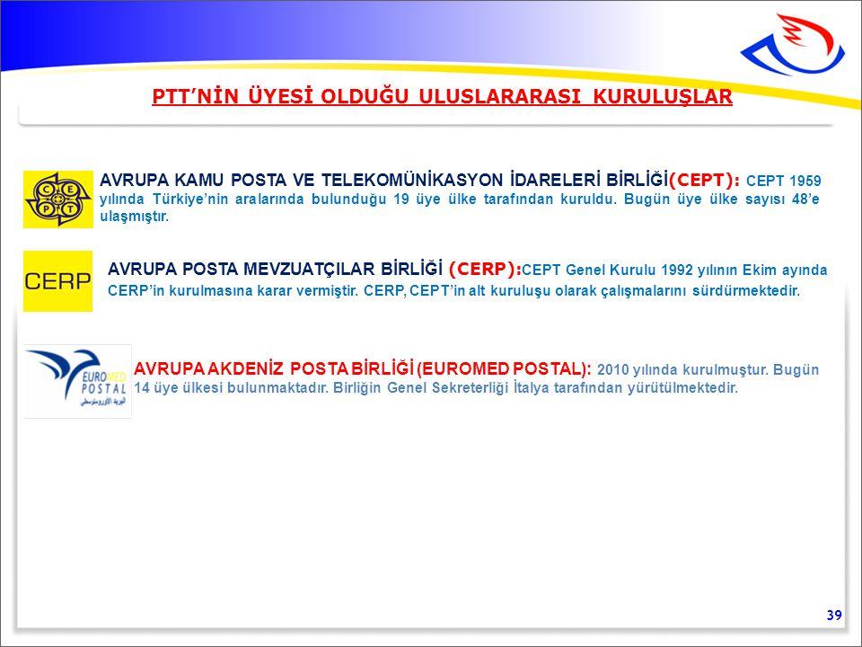 PTT'NİN ÜYESİ OLDUĞU ULUSLARARASI KURULUŞLAR