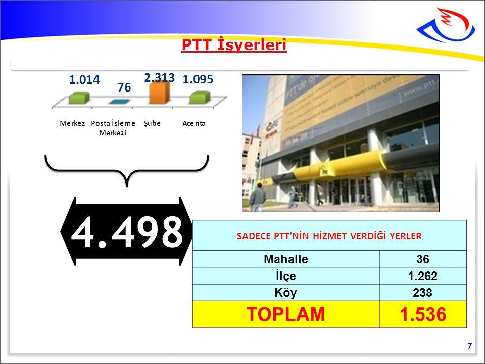 SADECE PTT'NİN HİZMET VERDİĞİ YERLER