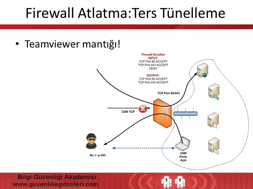 Firewall Atlatma:Ters Tünelleme