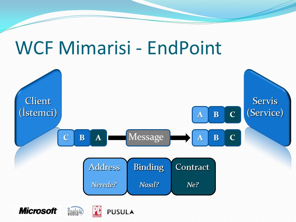 WCF Mimarisi - EndPoint