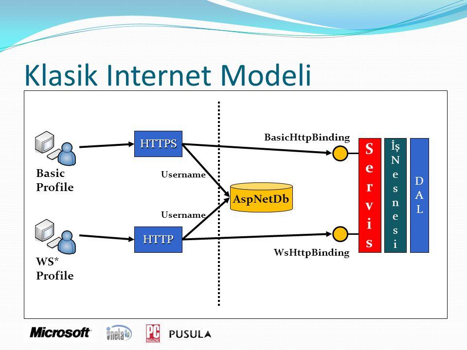 Klasik Internet Modeli