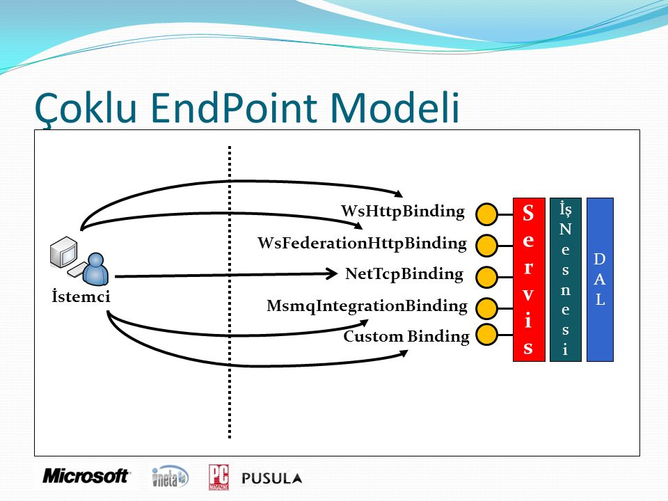 Çoklu EndPoint Modeli S e r v i s WsHttpBinding İş N e D s