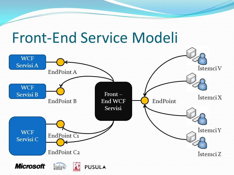 Front-End Service Modeli