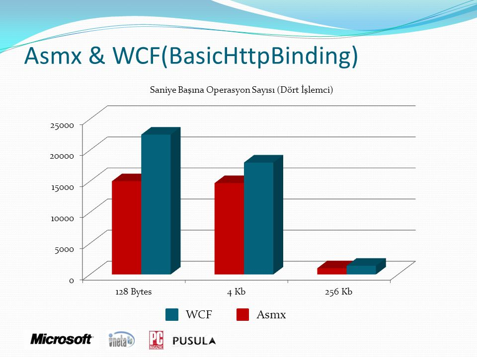 Asmx & WCF(BasicHttpBinding)
