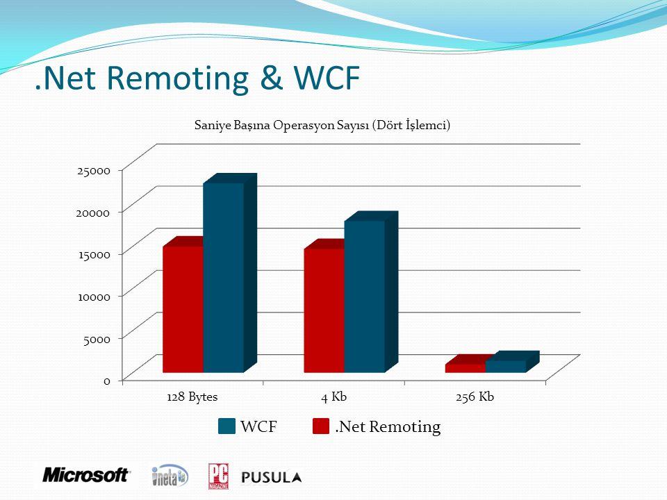 .Net Remoting & WCF Saniye Başına Operasyon Sayısı (Dört İşlemci)