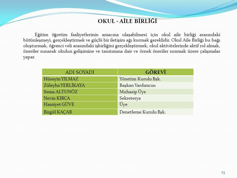 OKUL - AİLE BİRLİĞİ ADI SOYADI GÖREVİ