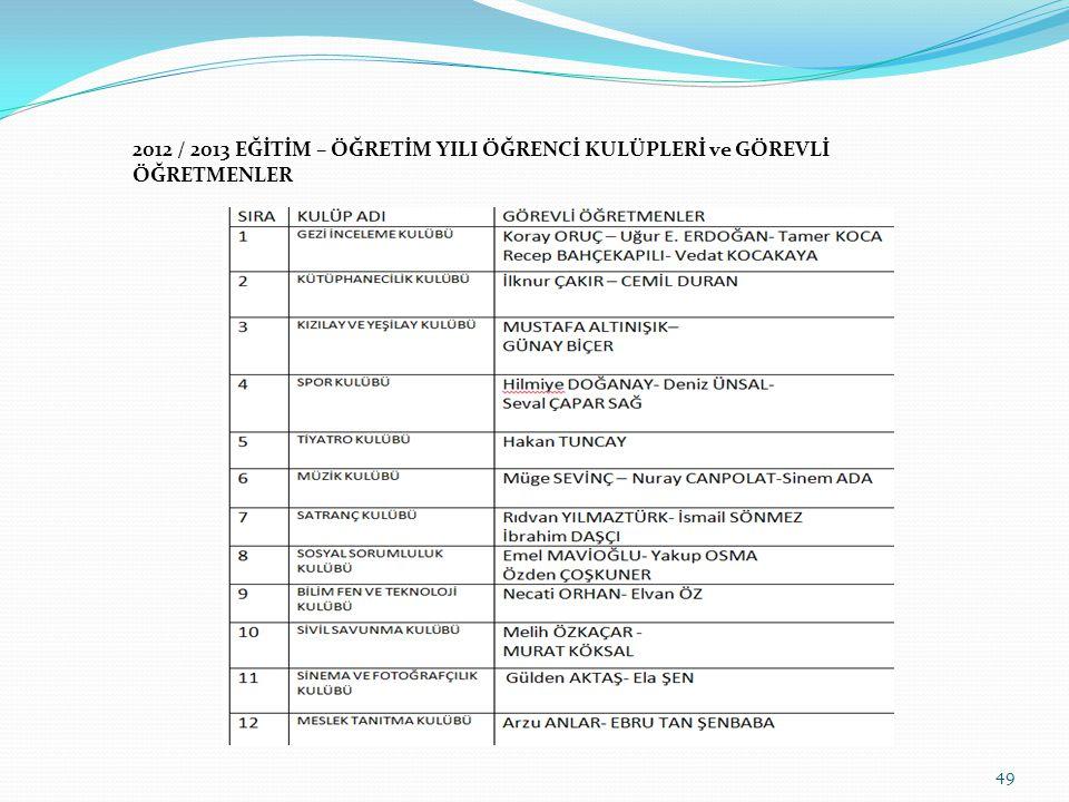 2012 / 2013 EĞİTİM – ÖĞRETİM YILI ÖĞRENCİ KULÜPLERİ ve GÖREVLİ ÖĞRETMENLER