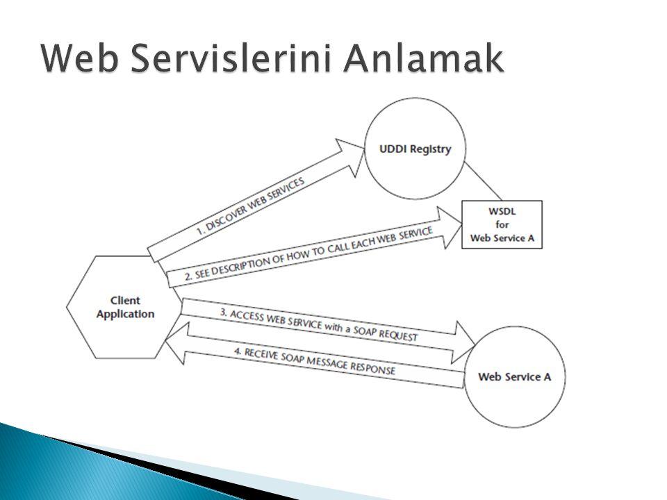 Web Servislerini Anlamak