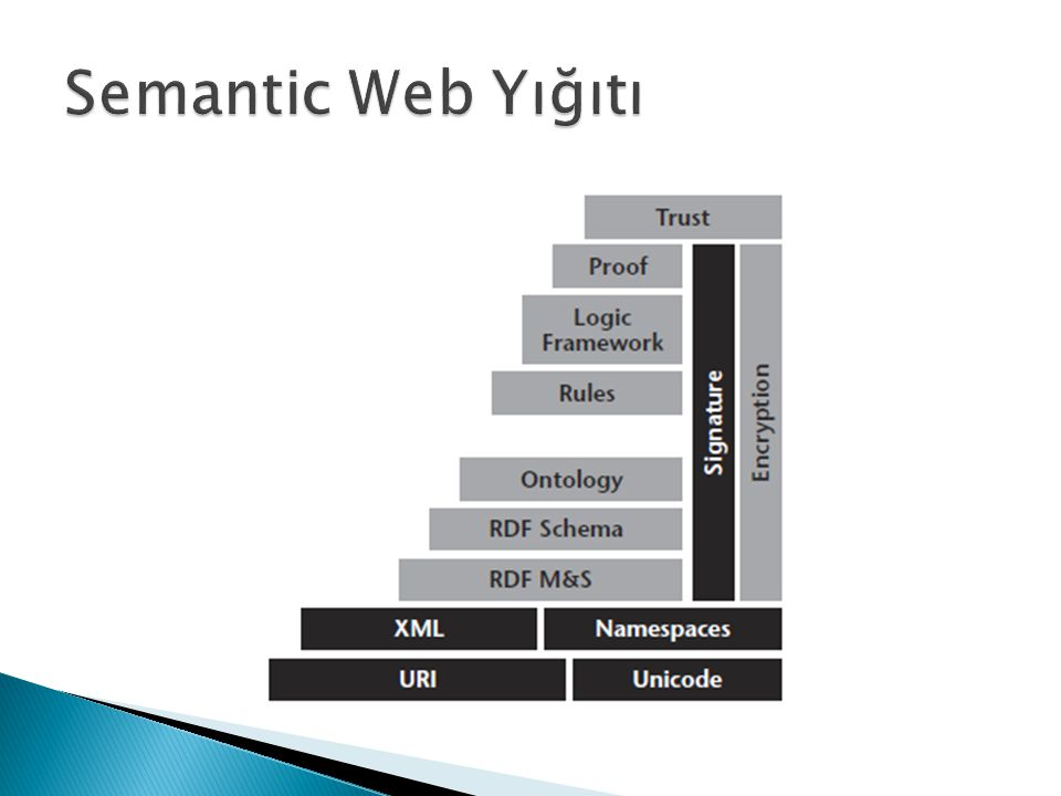 Semantic Web Yığıtı